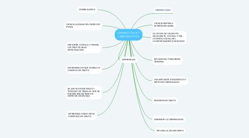 Mind Map: CRIMINOLOGIA Y CRIMINALISTICA