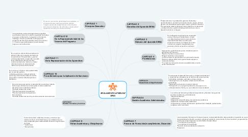 Mind Map: REGLAMENTO APRENDIZ SENA