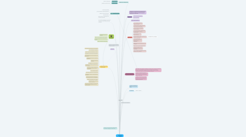 Mind Map: Enfoques de enseñanza