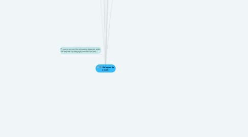 Mind Map: Escuela constructivista