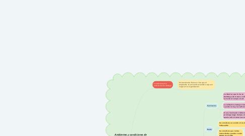 Mind Map: Ambientes y condiciones de trabajo