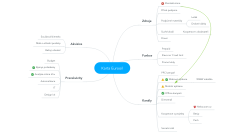 Mind Map: Karta Eurooil