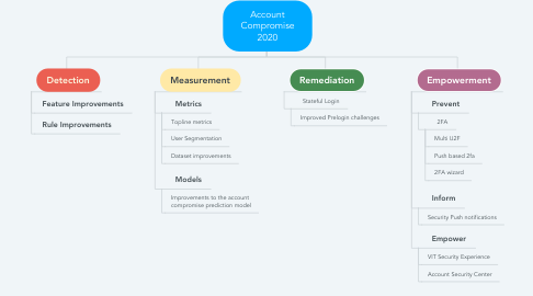 Mind Map: Account Compromise 2020