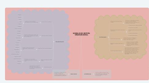 Mind Map: MODELOS DE GESTIÓN ORGANIZACIONAL
