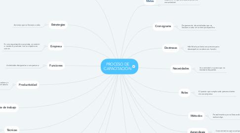 Mind Map: PROCESO DE CAPACITACIÓN