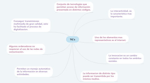 Mind Map: TIC's