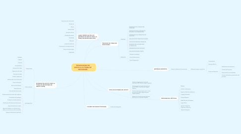 Mind Map: TECNOLOGÍAS DE APOYO A LA TOMA DE DECISIONES