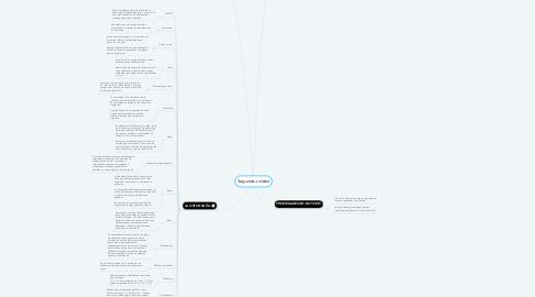Mind Map: Segunda unidad