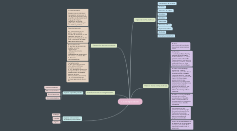 Mind Map: Las computadoras
