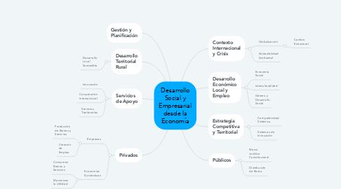 Mind Map: Desarrollo Social y Empresarial desde la Economía