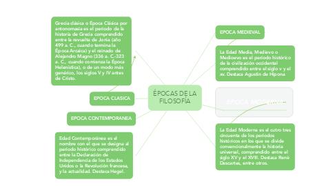 Mind Map: ÉPOCAS DE LA FILOSOFÍA