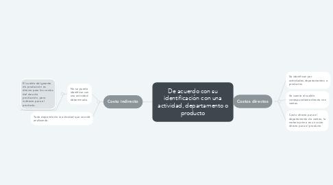 Mind Map: De acuerdo con su identificación con una actividad, departamento o producto