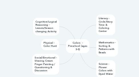 Mind Map: Colors  - Preschool (ages 3-5)