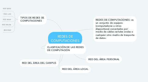 Mind Map: REDES DE COMPUTACIONES