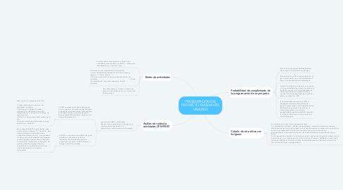 Mind Map: PRESENTACIÓN DE PROYECTOS MEDIANTE UNA RED