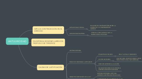 Mind Map: ANTIJURICIDAD