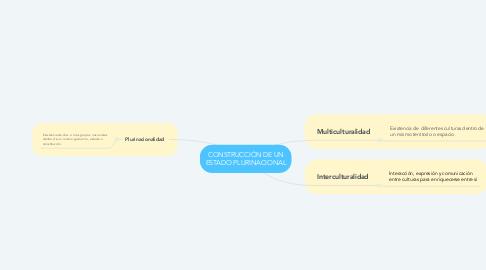 Mind Map: CONSTRUCCIÓN DE UN ESTADO PLURINACIONAL