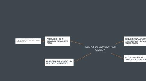 Mind Map: DELITOS DE COMISIÓN POR OMISIÓN
