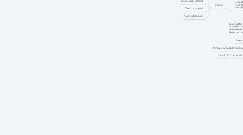 Mind Map: Protección para las creaciones e innovaciones