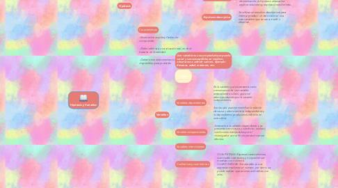 Mind Map: Hipótesis y Variables