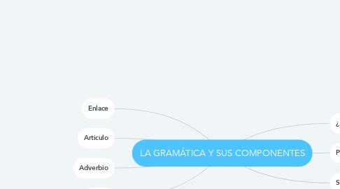 Mind Map: LA GRAMÁTICA Y SUS COMPONENTES