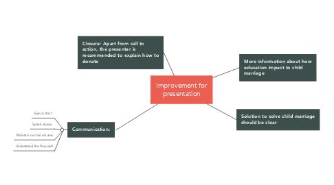 Mind Map: Improvement for presentation