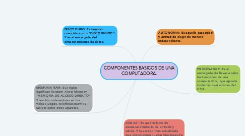 Mind Map: COMPONENTES BASICOS DE UNA COMPUTADORA.