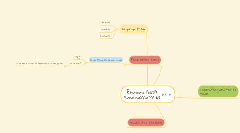 Mind Map: Ekonomi Politik Komunikasi/Media
