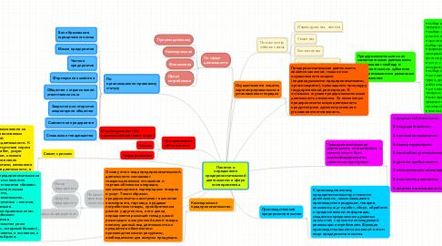 Mind Map: Понятие и определение предпринимательской деятельности в сфере гостеприимства