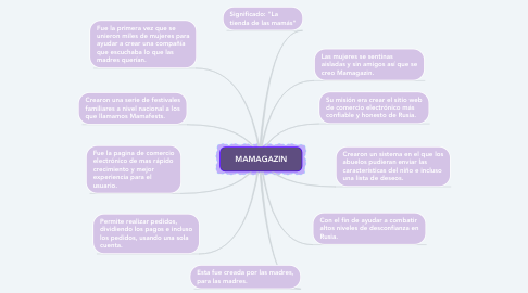 Mind Map: MAMAGAZIN