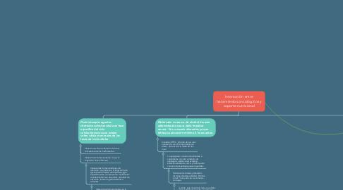 Mind Map: Interacción entre tratamientos oncológicos y soporte nutricional