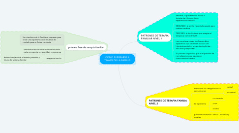 Mind Map: COMO SUPERARSE A TRAVÉS DE LA FAMILIA