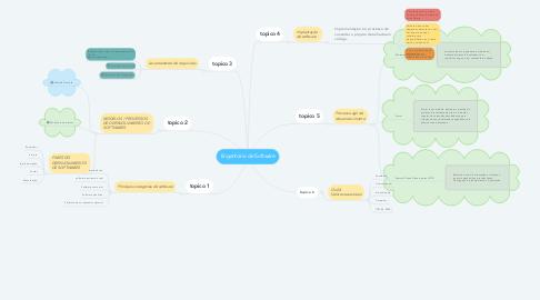 Mind Map: Engenharia de Software