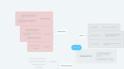 Mind Map: Ideactivo