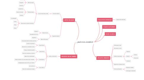 Mind Map: ¿QUÉ ES EL DISEÑO?
