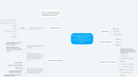 Mind Map: SISTEMAS DE GESTIÓN , NORMA ISO Y ESTRUCTURA DE ALTO NIVEL