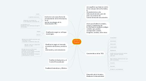 Mind Map: Complejo Educativo Virtual y Recursos Tecnológicos