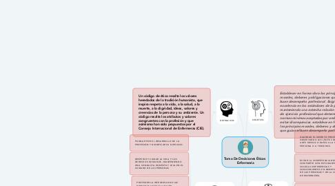 Mind Map: Toma De Decisiones Éticas  Enfermería