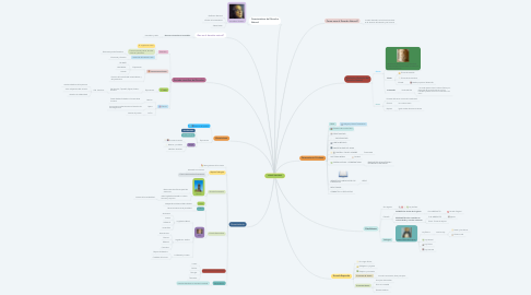 Mind Map: IUSNATURALISMO