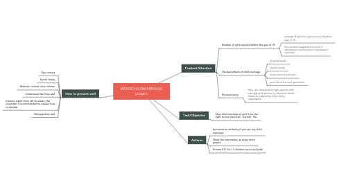 Mind Map: #ENDCHILDMARRIAGE project