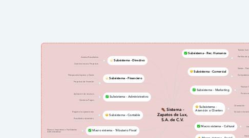 Mind Map: Gestión Organizacional o Proceso Administrativo