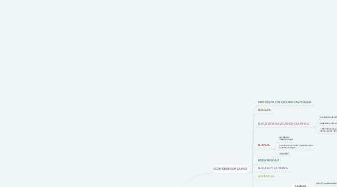Mind Map: GARANTIZAR LA SOSTENIBLE DEL MEDIO AMBIENTE