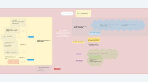 Mind Map: IMPACTOS DE LAS CARRETERAS SOBRE LA  FAUNA SILVESTRE Y SUS PRINCIPALES  MEDIDAS DE MANEJO