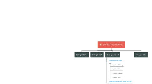 Mind Map: JARINGAN HEWAN