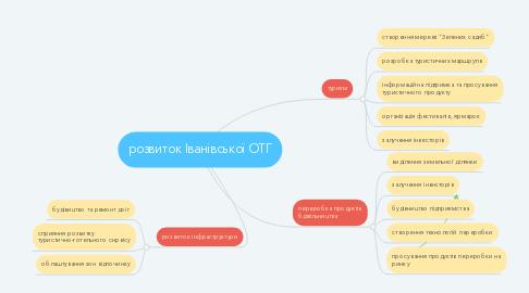 Mind Map: розвиток Іванівської ОТГ
