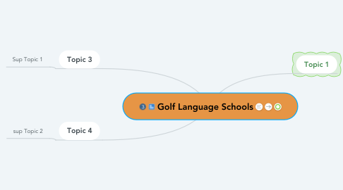 Mind Map: Golf Language Schools