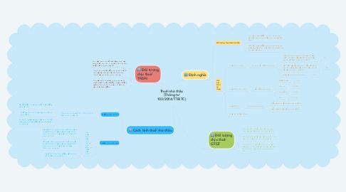 Mind Map: Thuế nhà thầu (Thông tư 103/2014/TT-BTC)