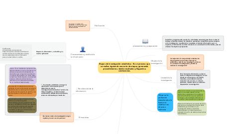 Mind Map: Etapas de investigación estadística : Es un proceso que se realiza siguiendo una serie de etapas, generando procedimientos, dando resultados y llegando a conclusiones.