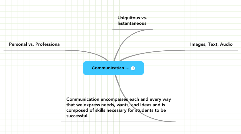 Mind Map: Communication ...