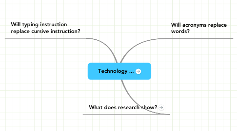 Mind Map: Technology ...